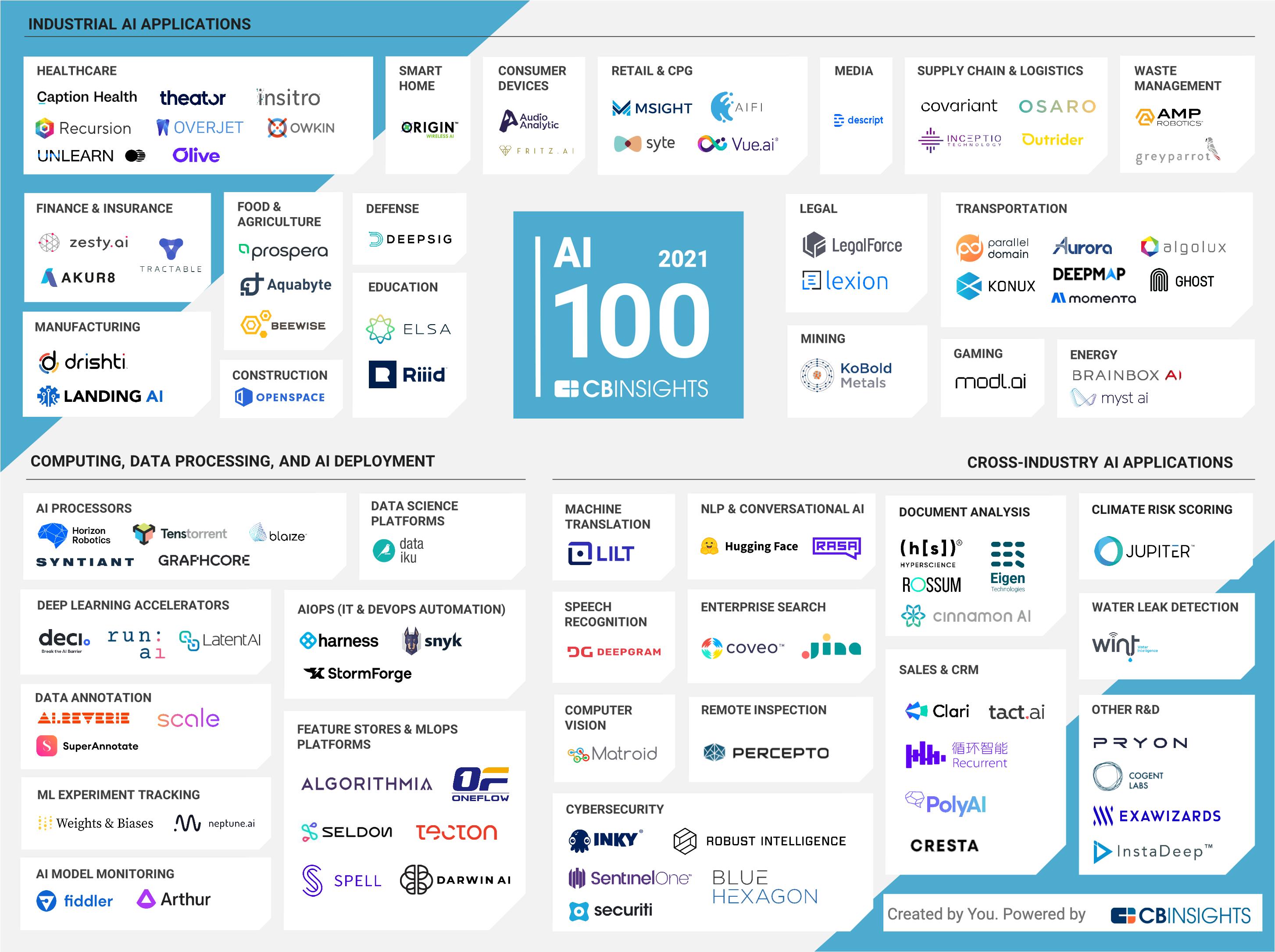 AI 100 (2021) Market Map_Deci